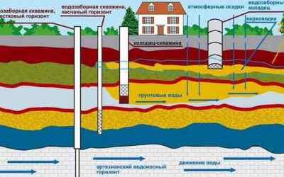 Бурим скважины на воду в Ульяновске - Ульяновск, цены, предложения специалистов